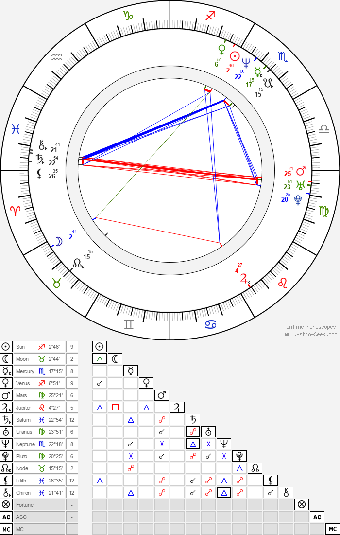 Billy Burke - Astrology Natal Birth Chart