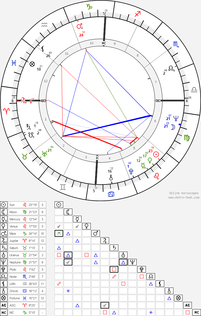 Billy Joe Shaver - Astrology Natal Birth Chart
