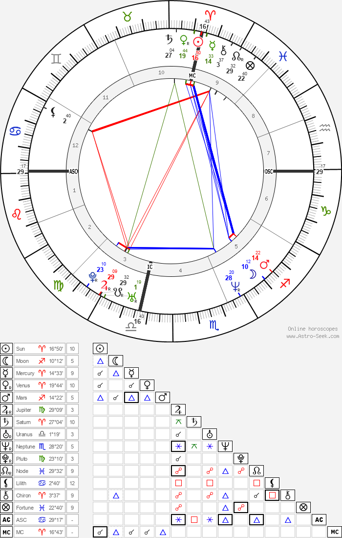 Bison Dele - Astrology Natal Birth Chart