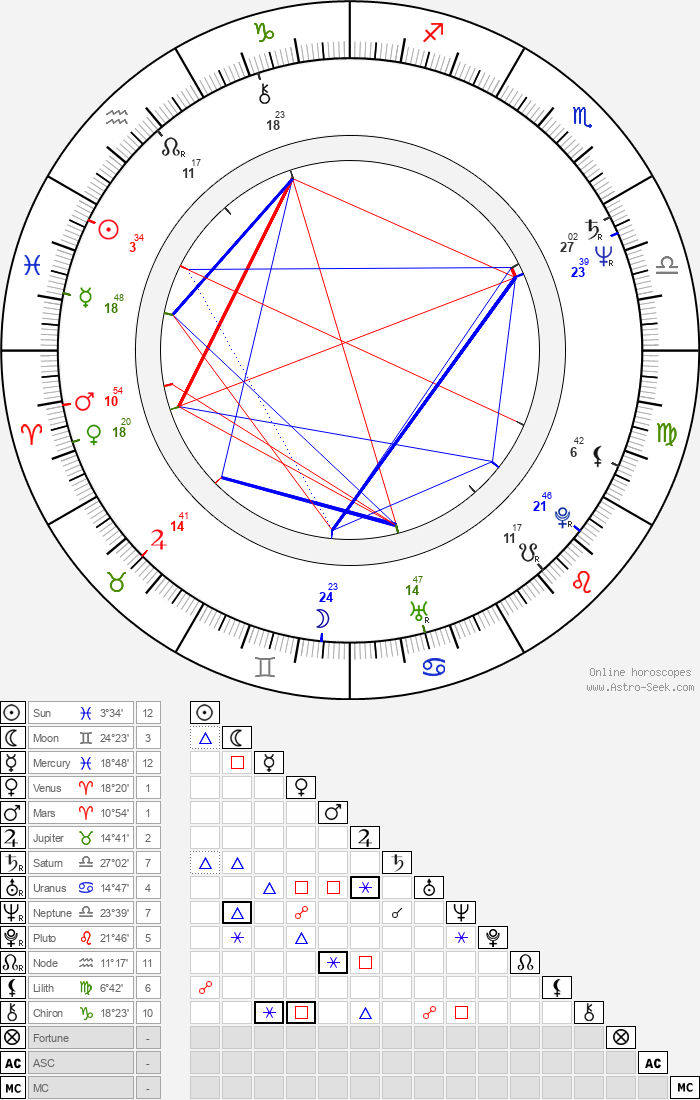 Blacky Ko Sau-Leung - Astrology Natal Birth Chart