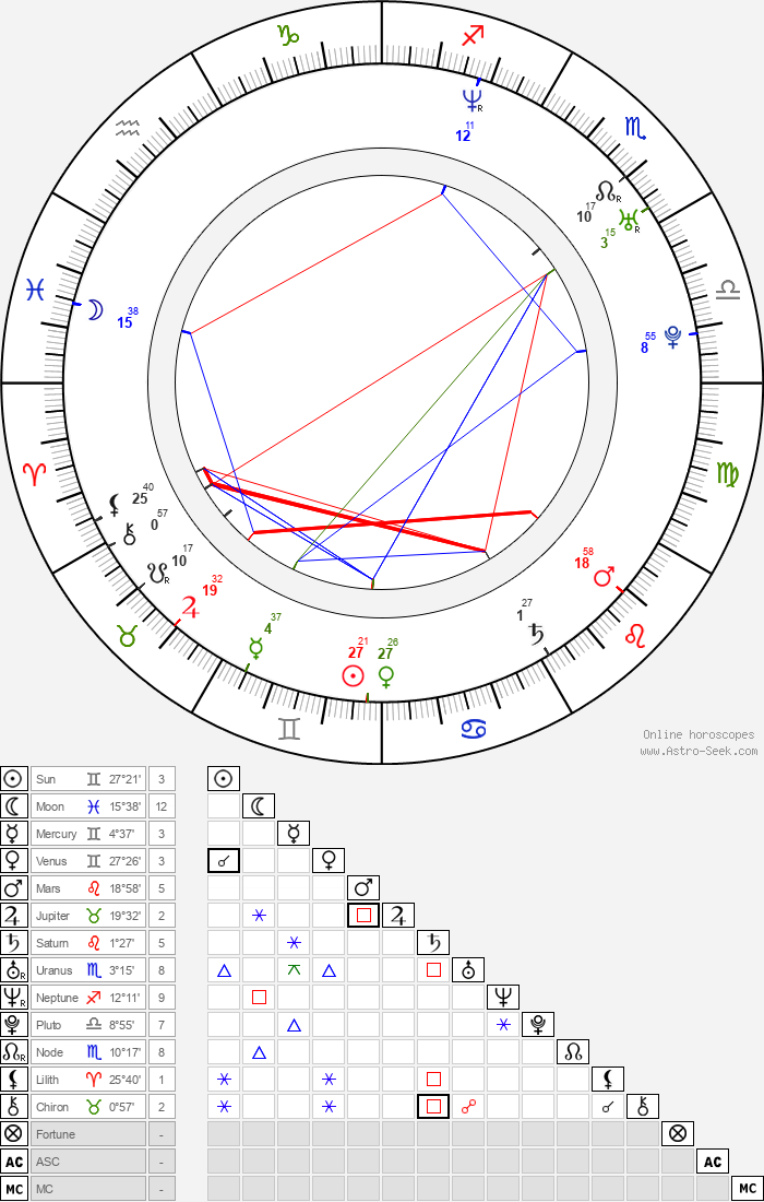 Blake Shelton - Astrology Natal Birth Chart