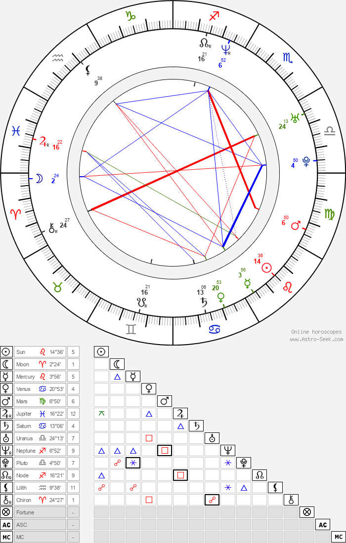 Blanca Lewin - Astrology Natal Birth Chart