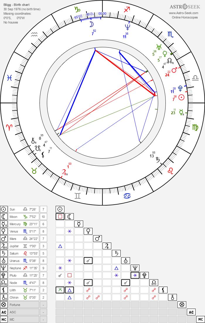 Bligg - Astrology Natal Birth Chart