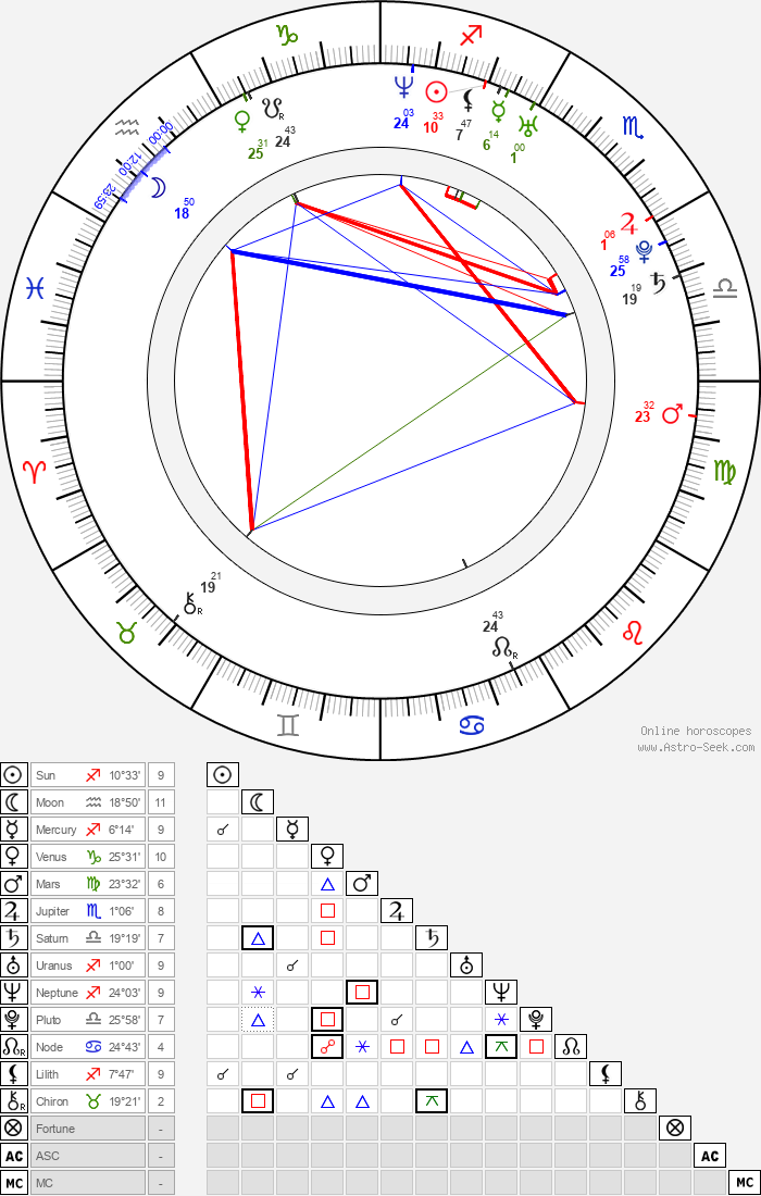 Boaz Frankel - Astrology Natal Birth Chart