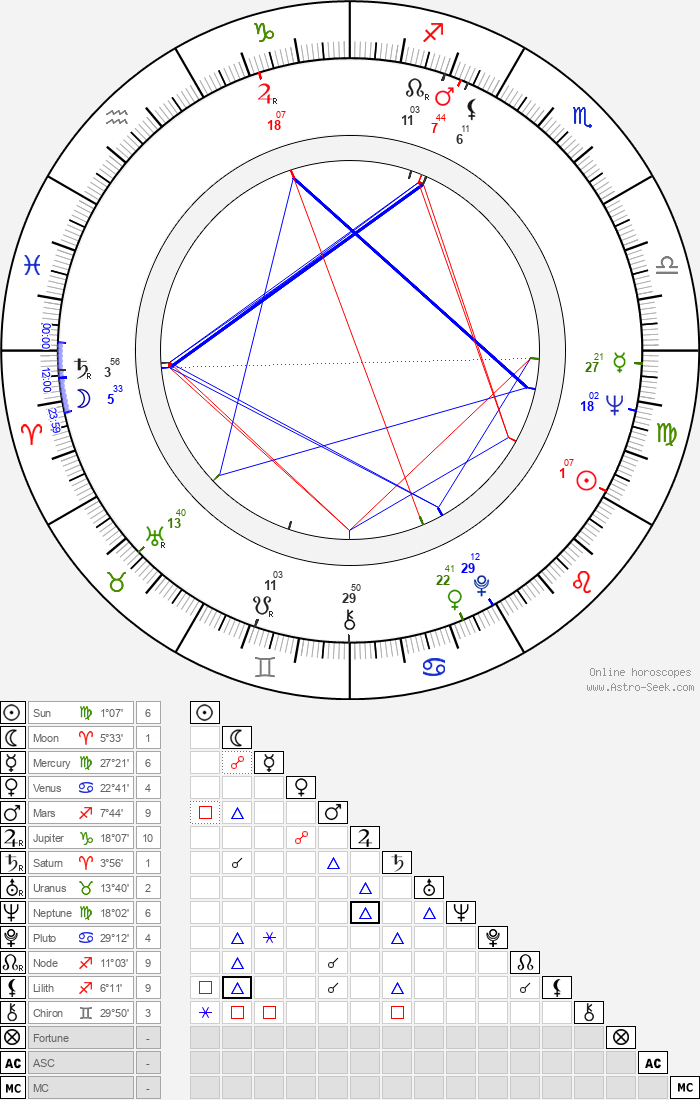 Bob Anderegg - Astrology Natal Birth Chart