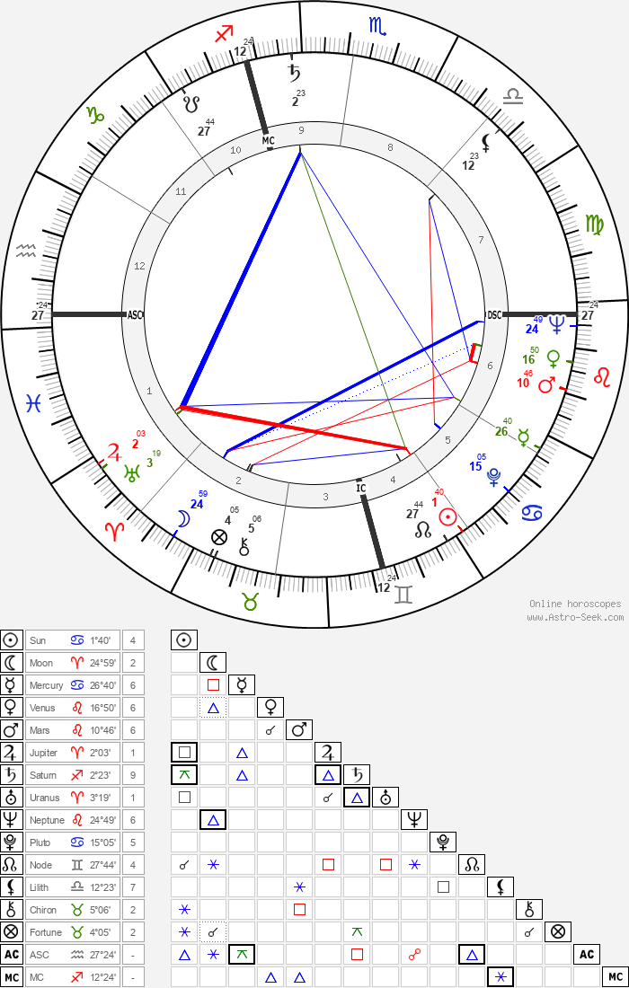 Bob Fosse - Astrology Natal Birth Chart