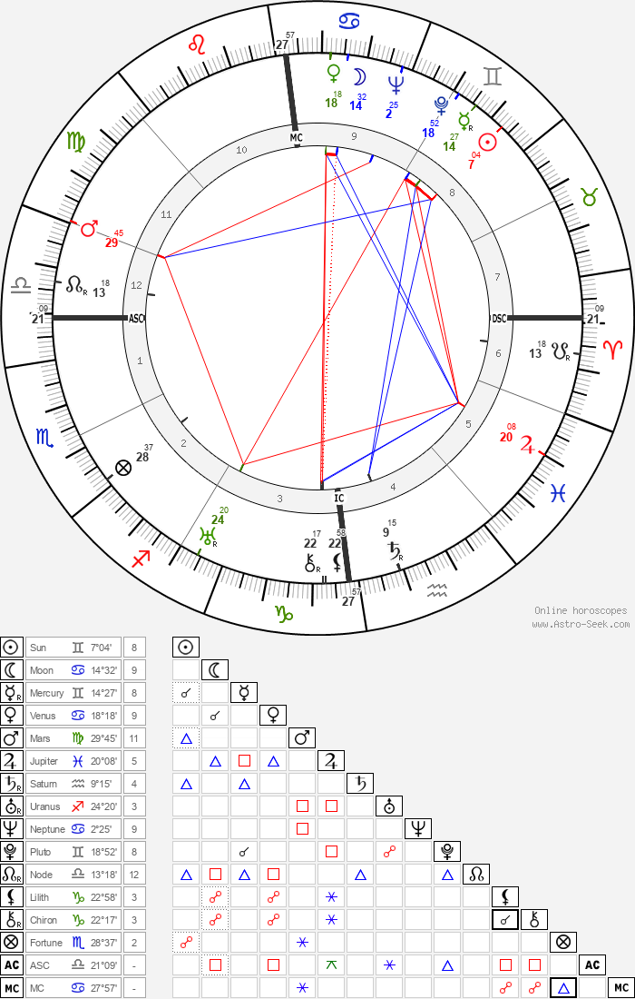 Bob Hope - Astrology Natal Birth Chart