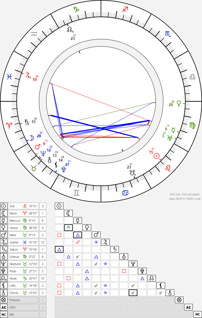 Bob Smith - Astrology Natal Birth Chart