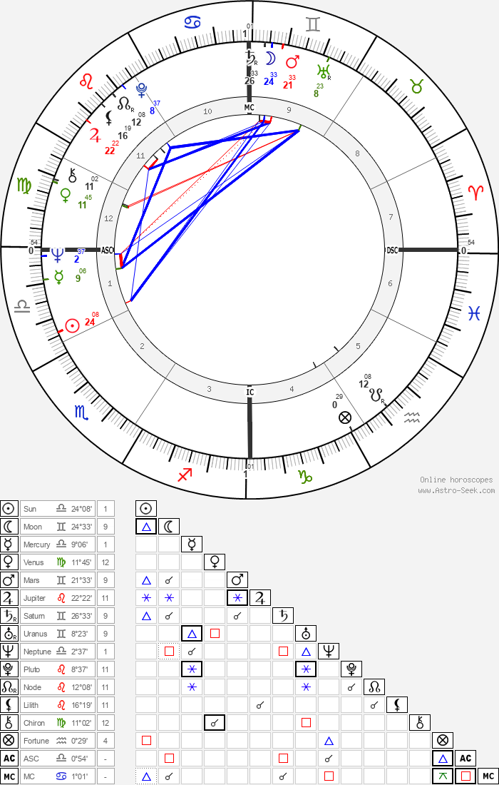 Bob Timberlake - Astrology Natal Birth Chart