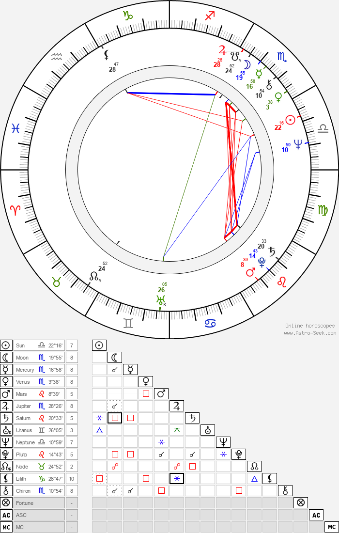 Bob Weir - Astrology Natal Birth Chart
