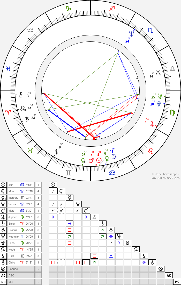 Bogdan Voda - Astrology Natal Birth Chart