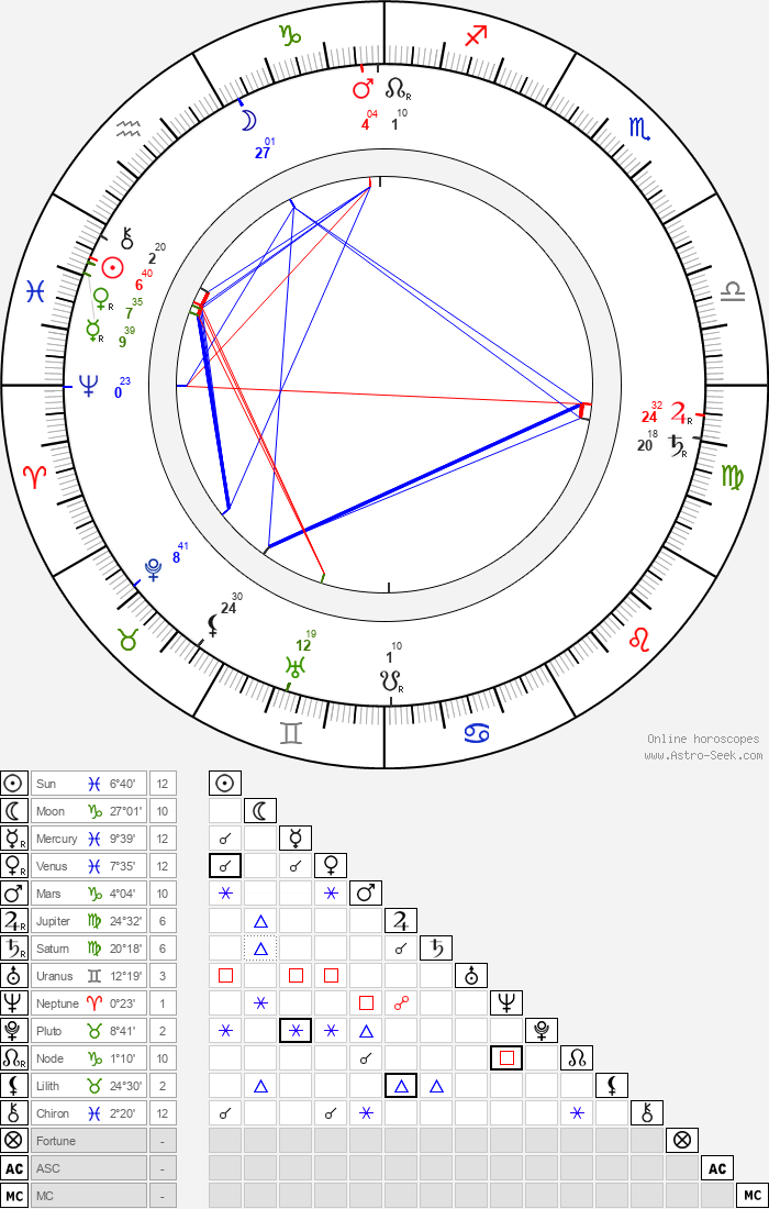 Bohumil Benoni - Astrology Natal Birth Chart