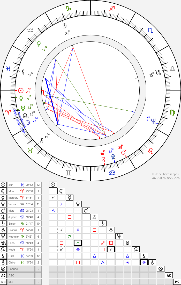 Bohuslav Drozd - Astrology Natal Birth Chart