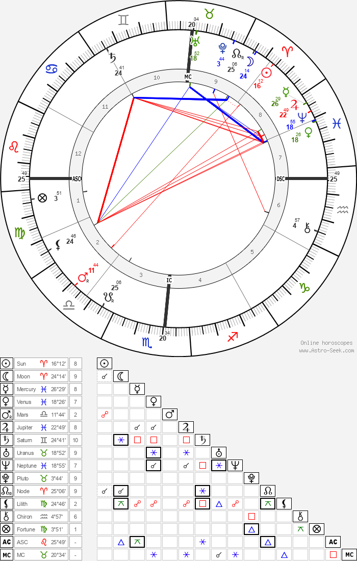 Booker T. Washington - Astrology Natal Birth Chart