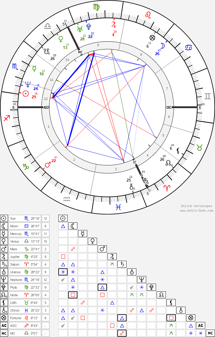 Boris Becker - Astrology Natal Birth Chart