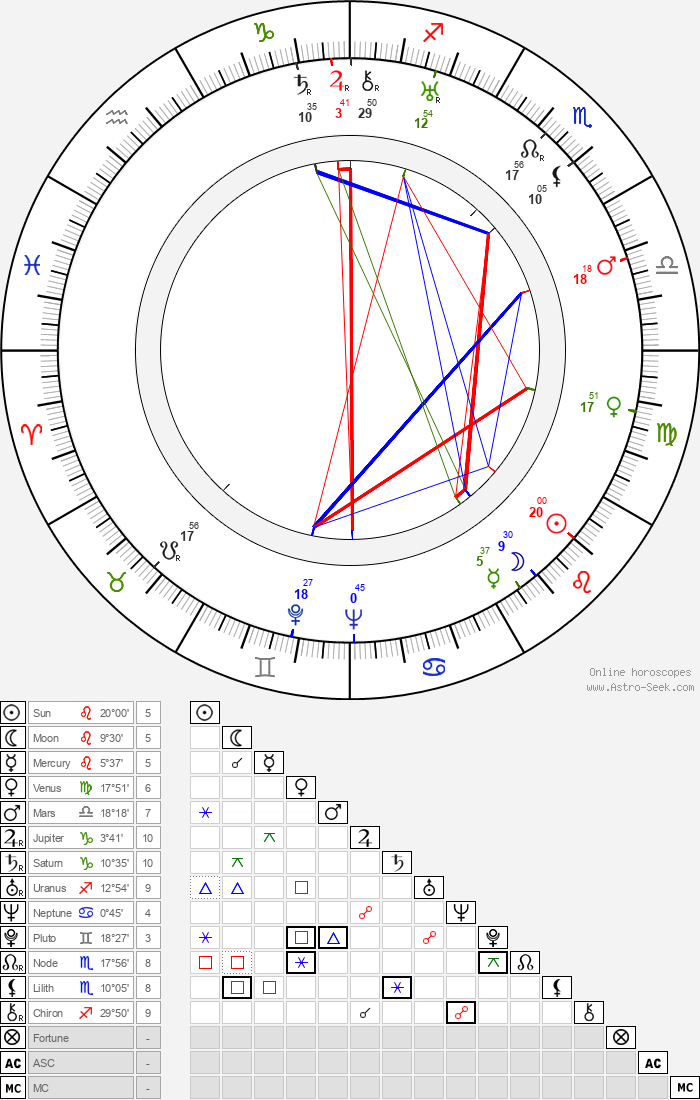 Boris Chirkov - Astrology Natal Birth Chart