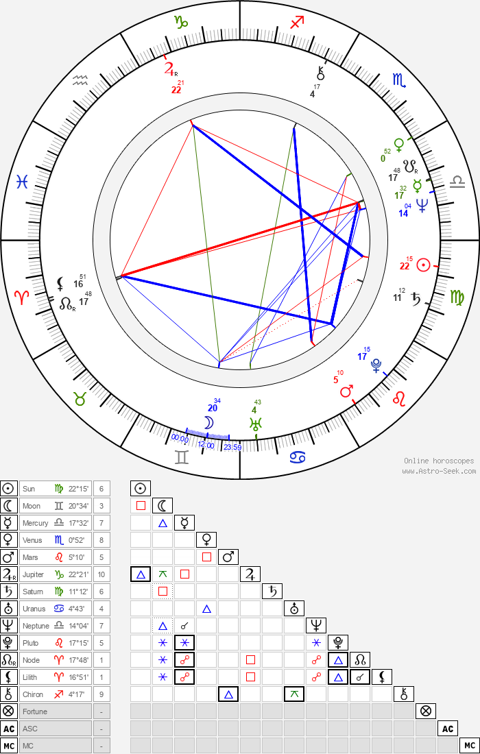 Boris Corevski - Astrology Natal Birth Chart