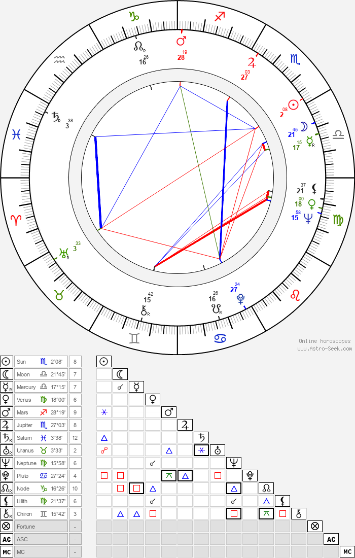 Boris Grigoryev - Astrology Natal Birth Chart