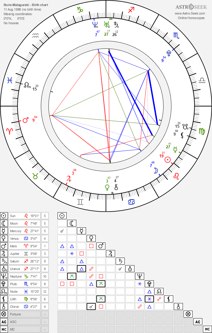 Boris Malagurski - Astrology Natal Birth Chart