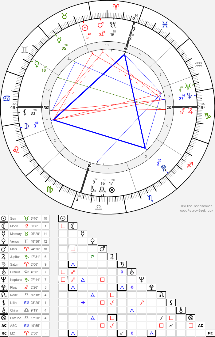 Braedon Gait - Astrology Natal Birth Chart