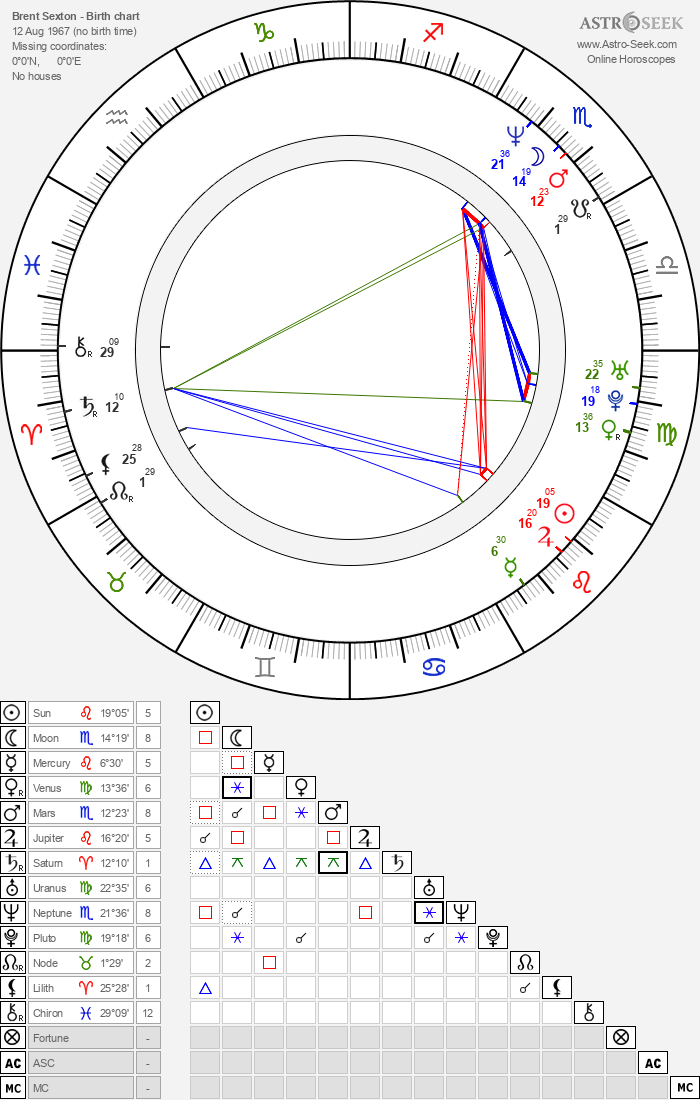 Brent Sexton - Astrology Natal Birth Chart