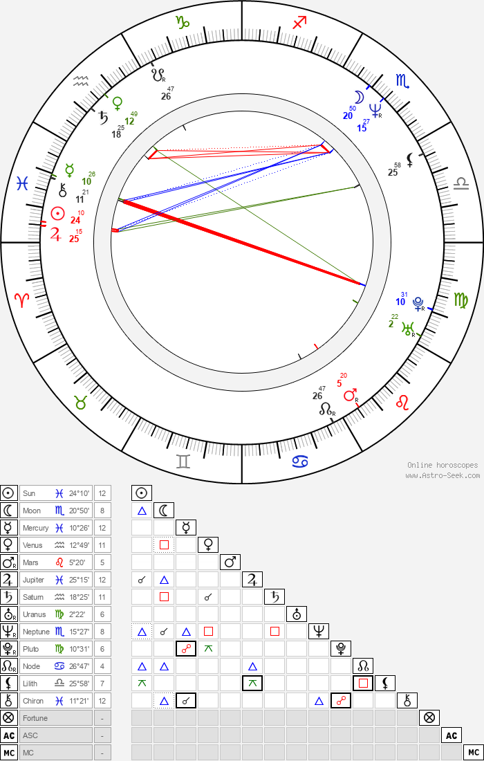 Bret Michaels - Astrology Natal Birth Chart