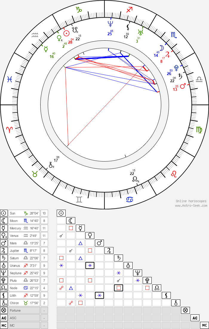 Brian Amyot - Astrology Natal Birth Chart