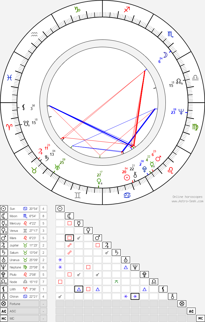 Brian Avery - Astrology Natal Birth Chart