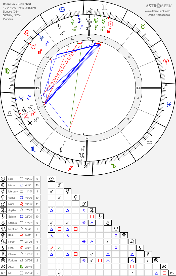 Brian Cox - Astrology Natal Birth Chart