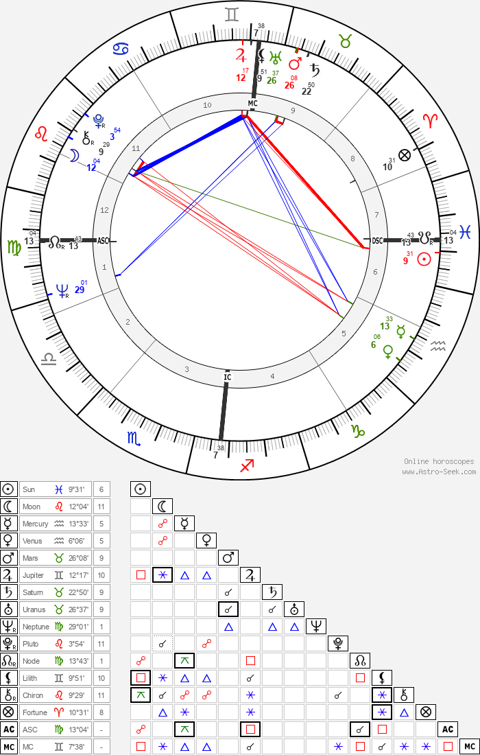 Brian Jones - Astrology Natal Birth Chart