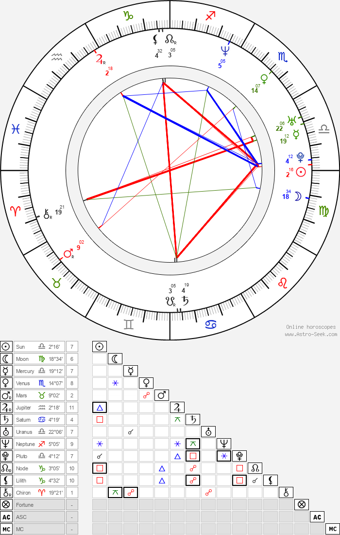 Bridgette Wilson-Sampras - Astrology Natal Birth Chart