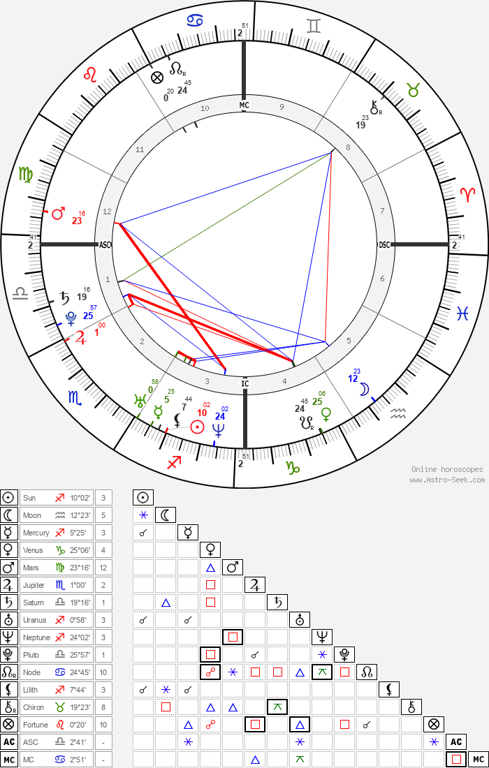 Britney Spears - Astrology Natal Birth Chart