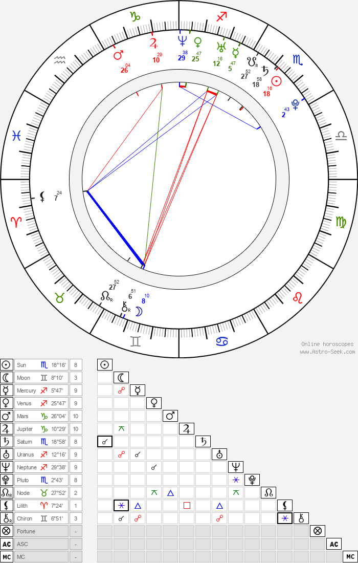Britt Irvin - Astrology Natal Birth Chart