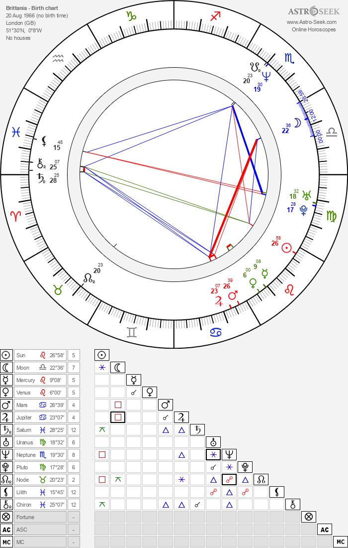 Brittania - Astrology Natal Birth Chart