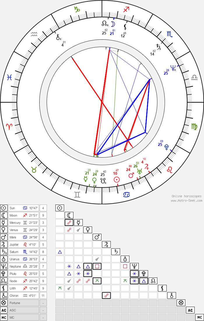 Bruce Altman - Astrology Natal Birth Chart