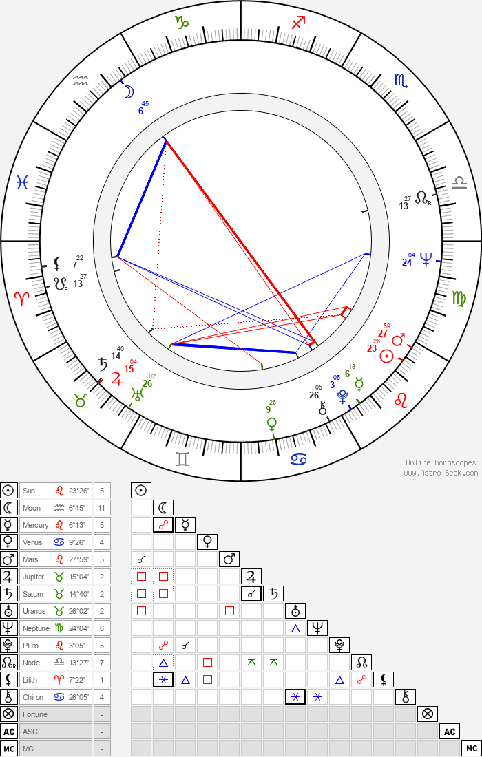 Bruce Beresford - Astrology Natal Birth Chart