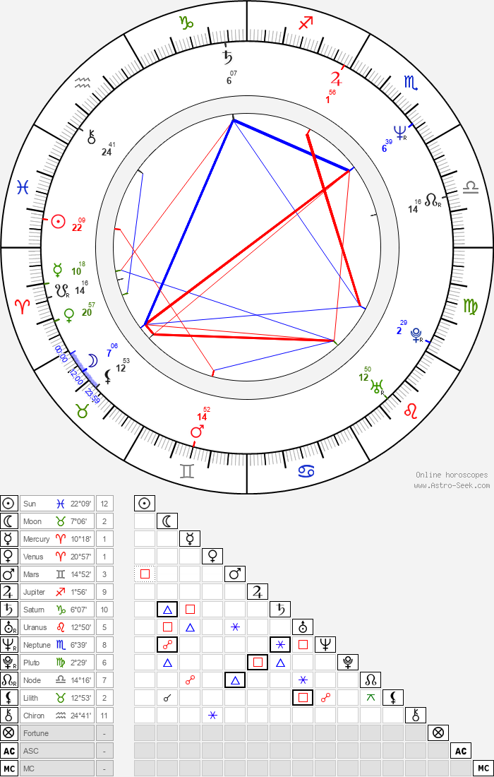 Bruce Byron - Astrology Natal Birth Chart