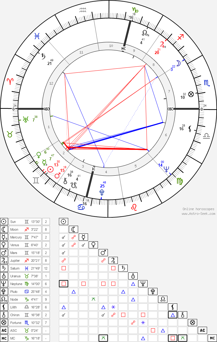 Bruce Dern - Astrology Natal Birth Chart