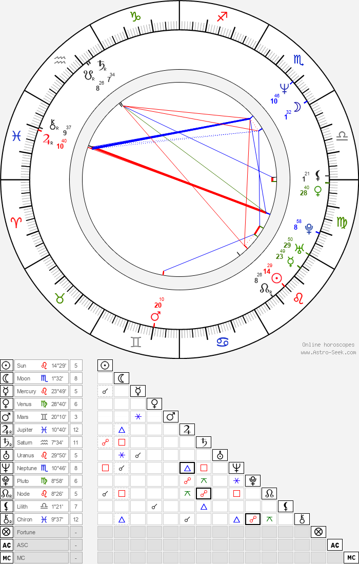 Bruno Pelletier - Astrology Natal Birth Chart