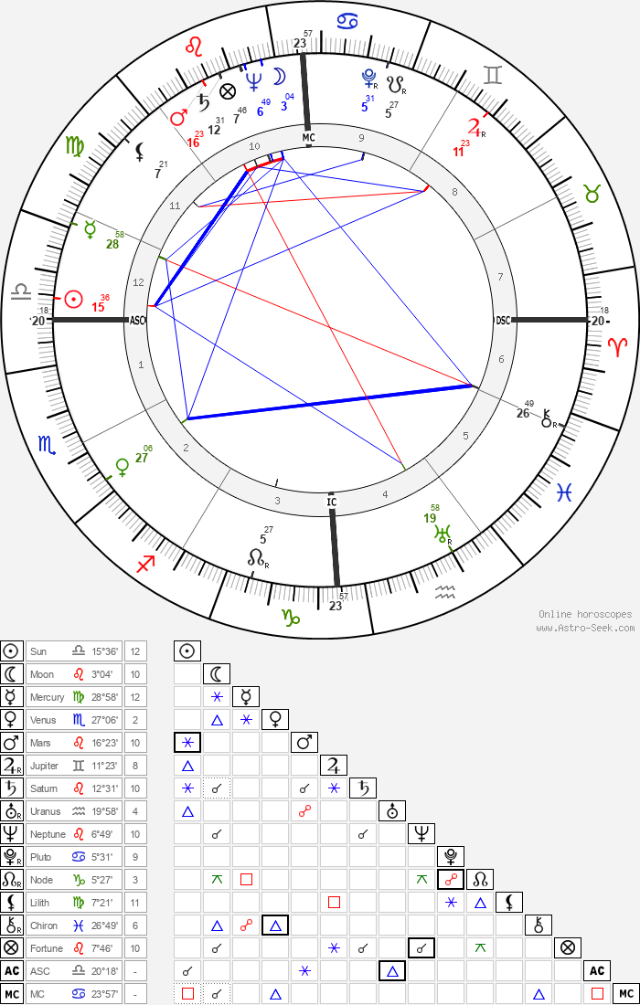 Burton Benjamin - Astrology Natal Birth Chart