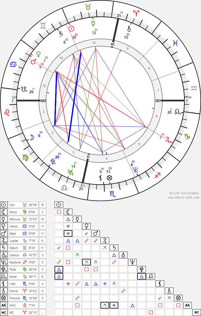 Busta Rhymes - Astrology Natal Birth Chart