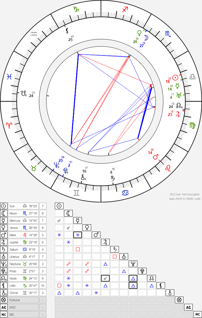 Buster Brodie - Astrology Natal Birth Chart