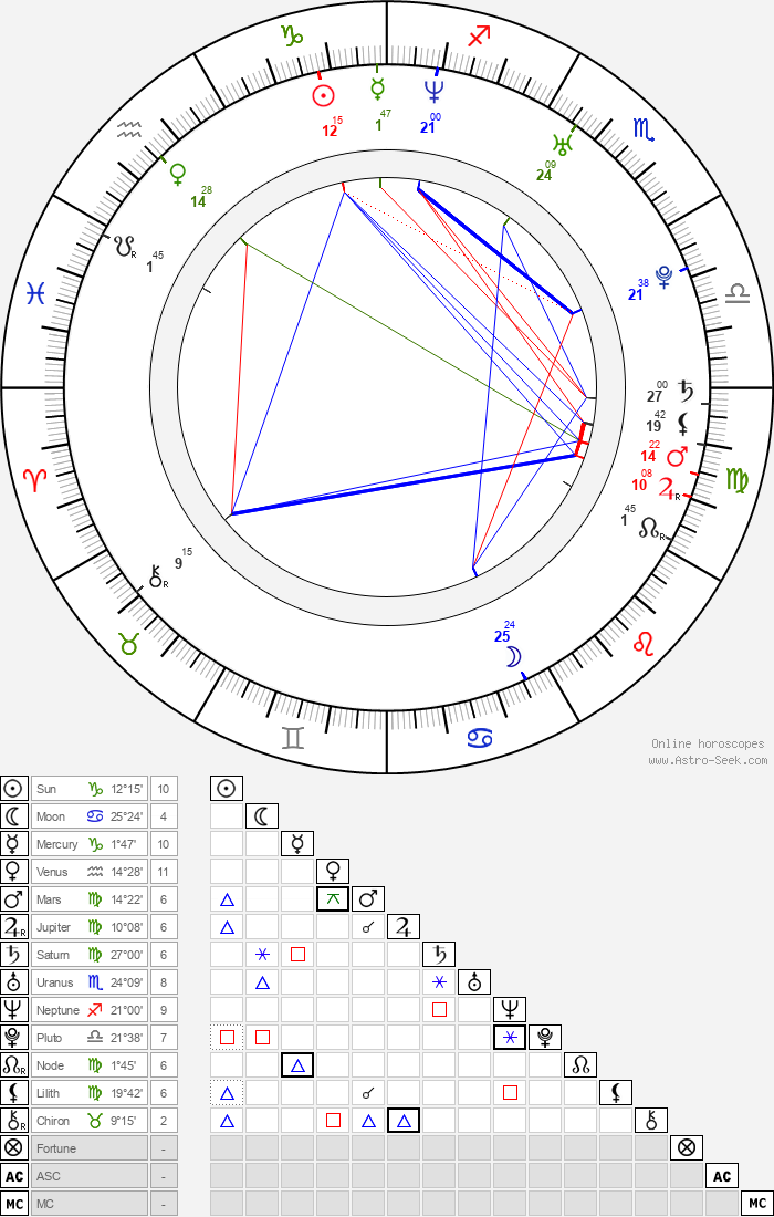 Caitlin Mowrey - Astrology Natal Birth Chart