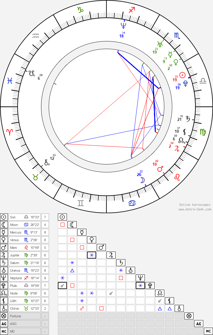 Camilla Filippi - Astrology Natal Birth Chart