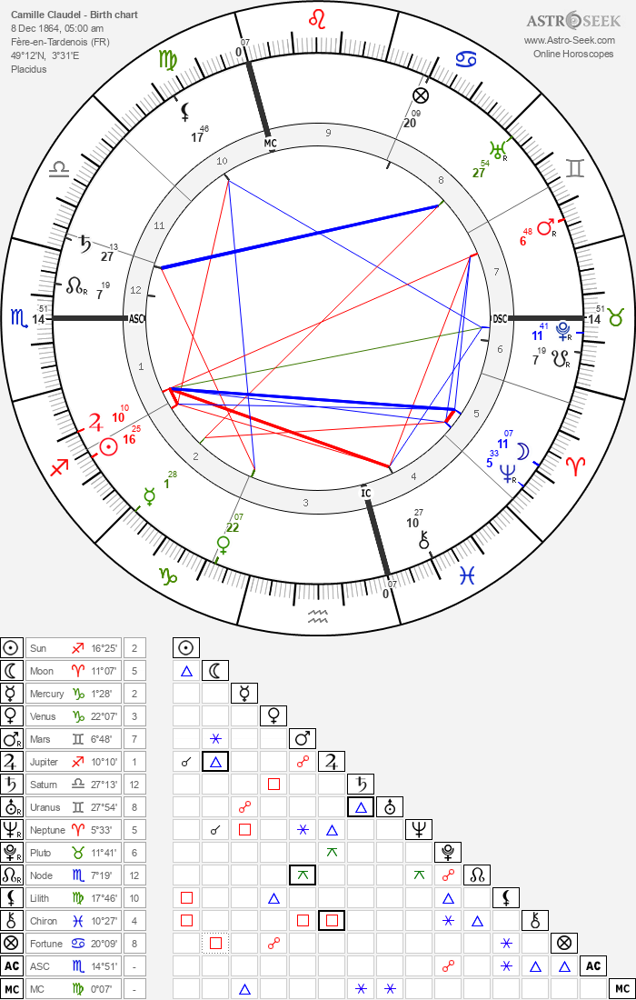 Camille Claudel - Astrology Natal Birth Chart