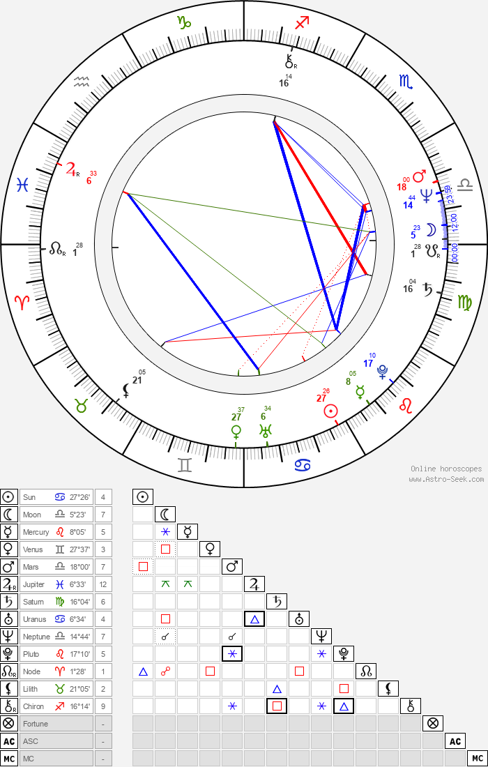 Camille Keaton - Astrology Natal Birth Chart