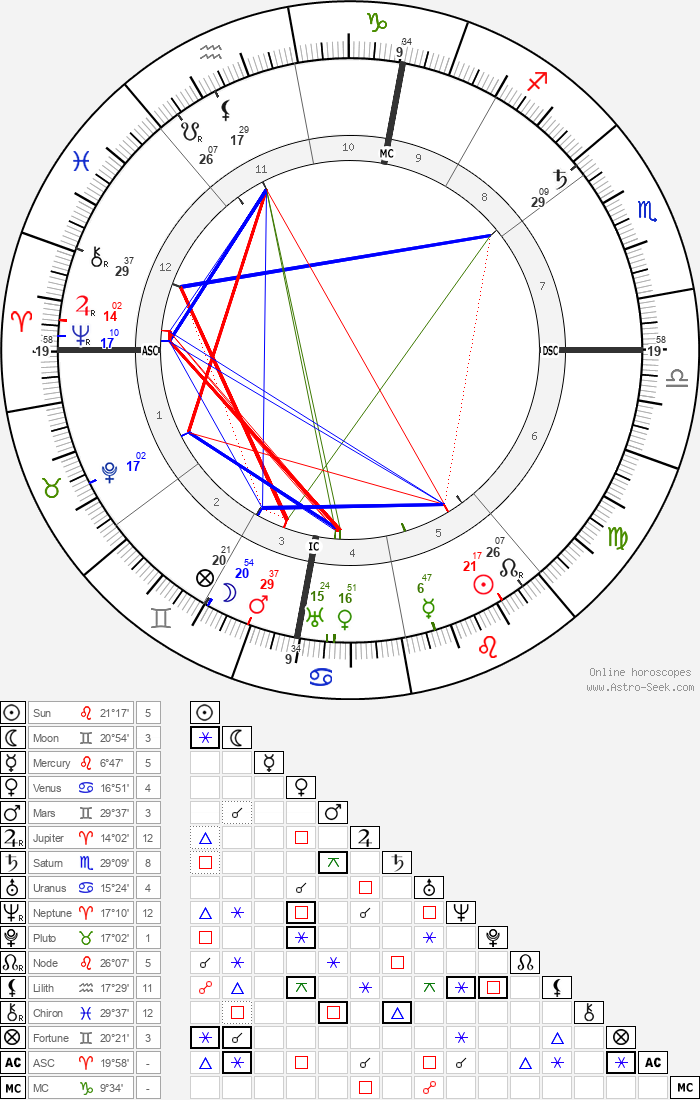 Camillo Olivetti - Astrology Natal Birth Chart