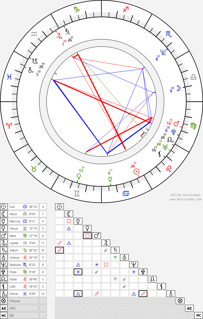 Campbell Scott - Astrology Natal Birth Chart