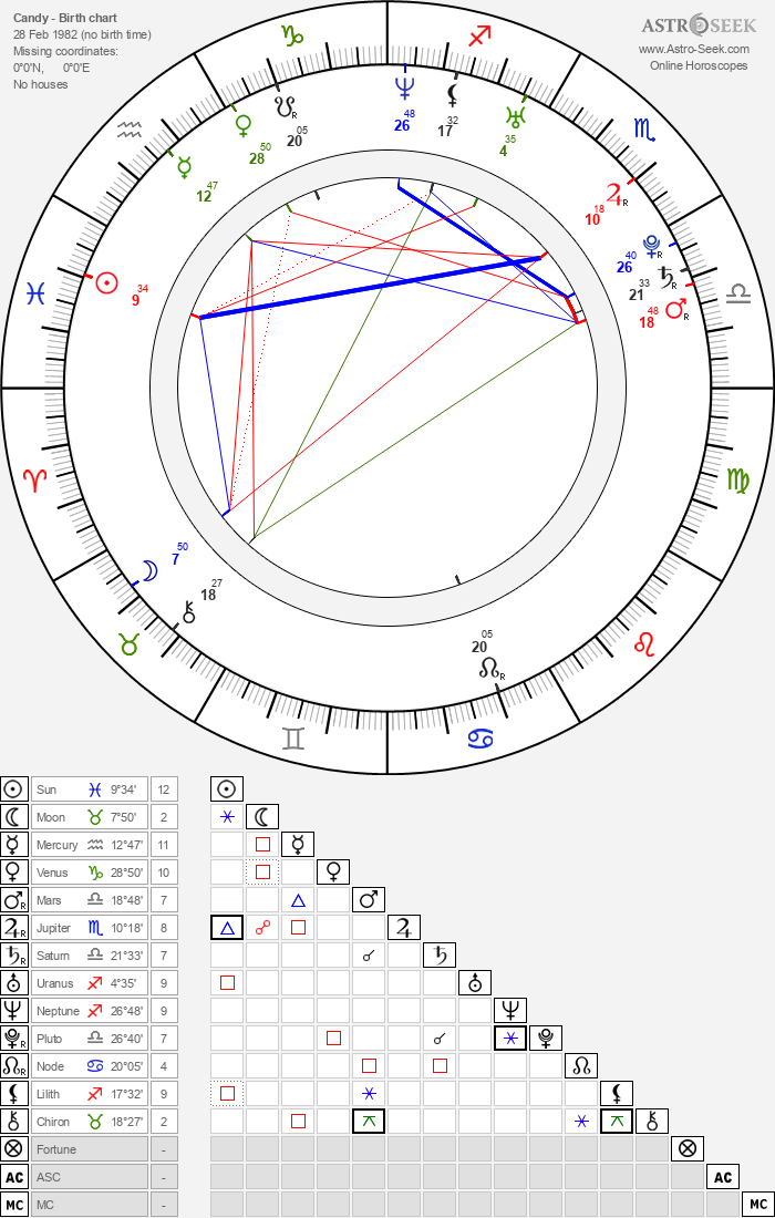 Candy - Astrology Natal Birth Chart