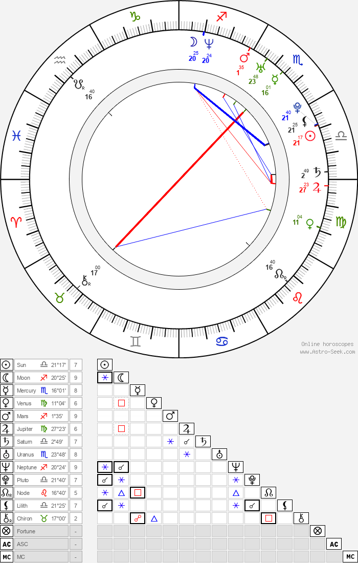 Cansu Dere - Astrology Natal Birth Chart